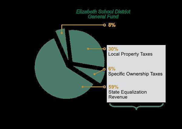 2018 Funding Initiatives / School District Funding 101